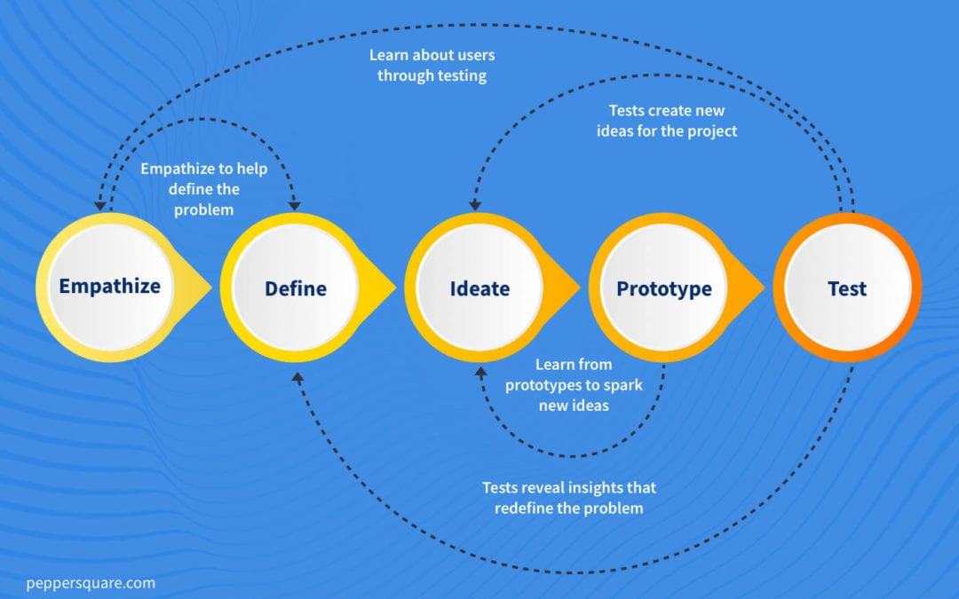 Four Quick Prototyping Methods Used by Creative UX/UI Designers